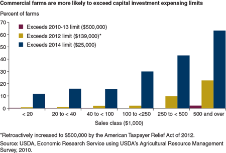 Commercial farms are more likely to exceed capital investment expensing limits