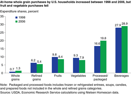 At-home whole grain purchases by U.S. households increased between 1998 and 2006, but fruit and vegetable purchases fell