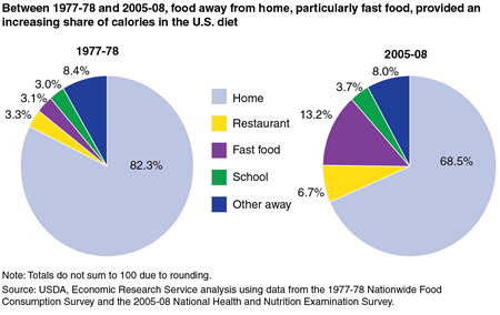 Between 1977-78 and 2005-08, food away from home, particularly fast food, provided an increasing share of calories in the U.S. diet