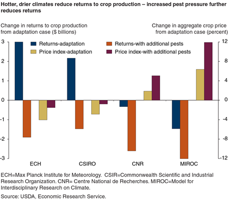 Hotter, drier climates reduce returns to crop production - increased pest pressure further reduces returns