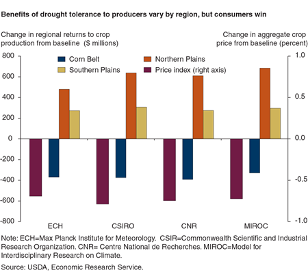 Benefits of drought tolerance to producers vary by region, but consumers win