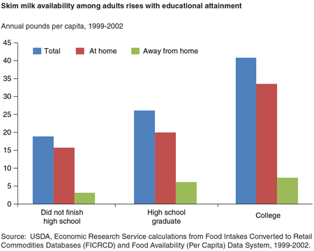 Skim milk availability among adults rises with educational attainment