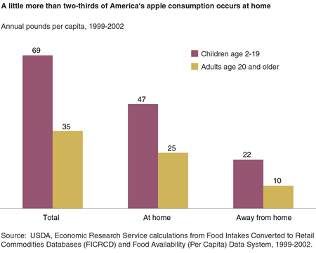 A little more than two-thirds of America's apple consumption occurs at home