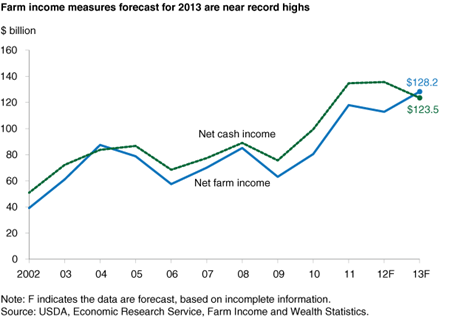 Farm income measures forecast for 2013 are near record highs