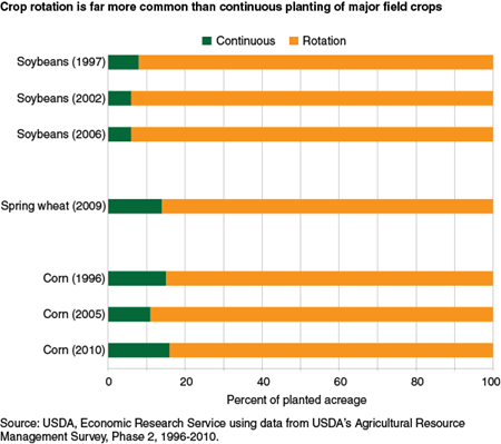Crop rotation is far more common than continuous planting of major field crops