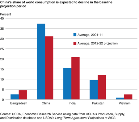China's share of world consumption is expected to decline in the baseline projection period