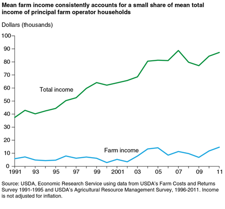 Line chart: Mean farm income consistently accounts for a small share of mean total income of principal farm operator households