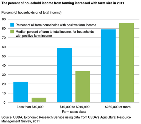The percent of household income from farming increased with farm size in 2011