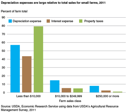 Depreciation expenses are large relative to total sales for small farms, 2011
