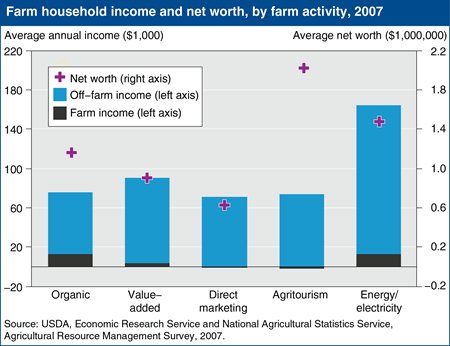 Farms involved in rural development related activities vary by type of activity