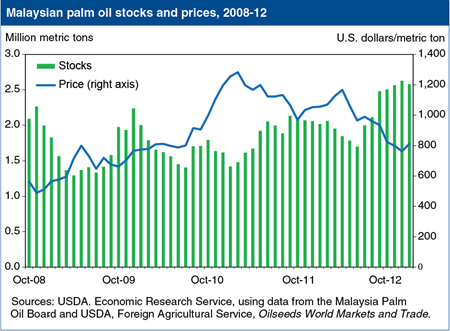 Rising Malaysian palm oil stocks pressure prices to 4-year low