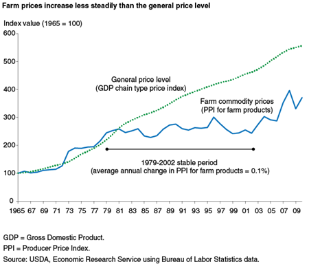 Farm prices increase less steadily than the general price level