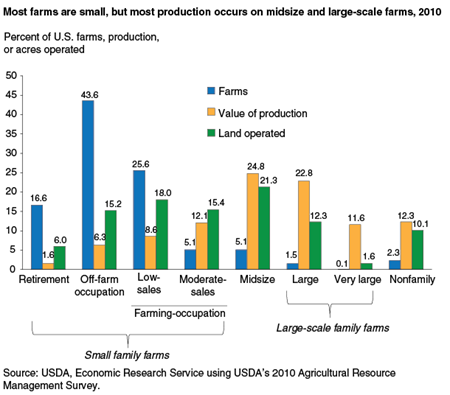 Most farms are small, but most production occurs on midsize and large-scale farms, 2010