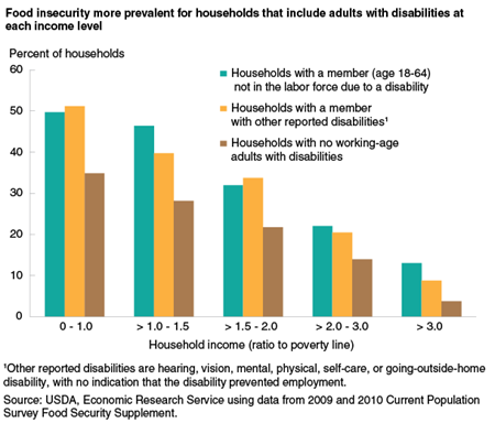 Food insecurity more prevalent for households that include adults with disabilities at each income level