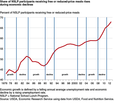 Share of NSLP participants receiving free or reduced-price meals rises during economic declines