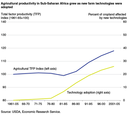 Agricultural productivity in Sub-Saharan Africa grew as new farm technologies were adopted