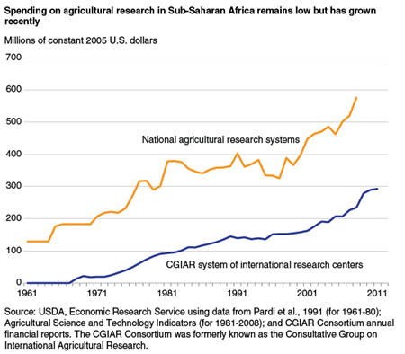 Spending on agricultural research in Sub-Saharan Africa remains low but has grown recently