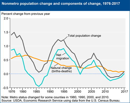 Nonmetro population change and components of change, 1976-2017