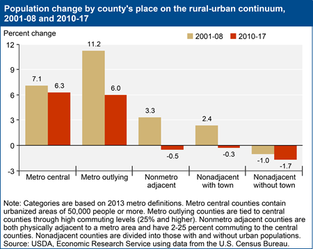 Population change by county's place on the rural-urban continuum, 2001-08 and 2010-17