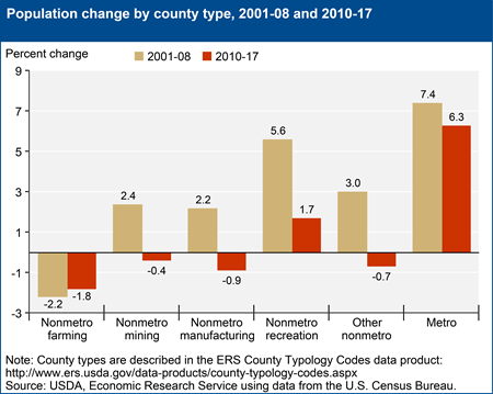 Population change by county type, 2001-08 and 2010-17