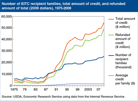 A growing number of families receive the earned income tax credit