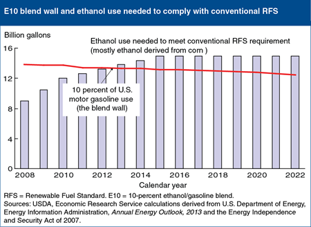 E10 blend wall forecast to constrain compliance with conventional Renewable Fuel Standard (RFS)