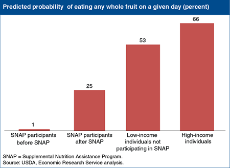 SNAP gives participants a boost in whole-fruit consumption