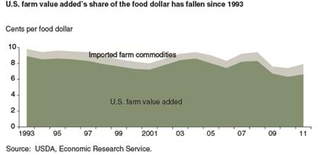 U.S. farm value added's share of the food dollar has fallen since 1993