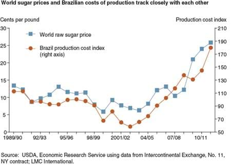 World sugar prices and Brazilian costs of production track closely with each other