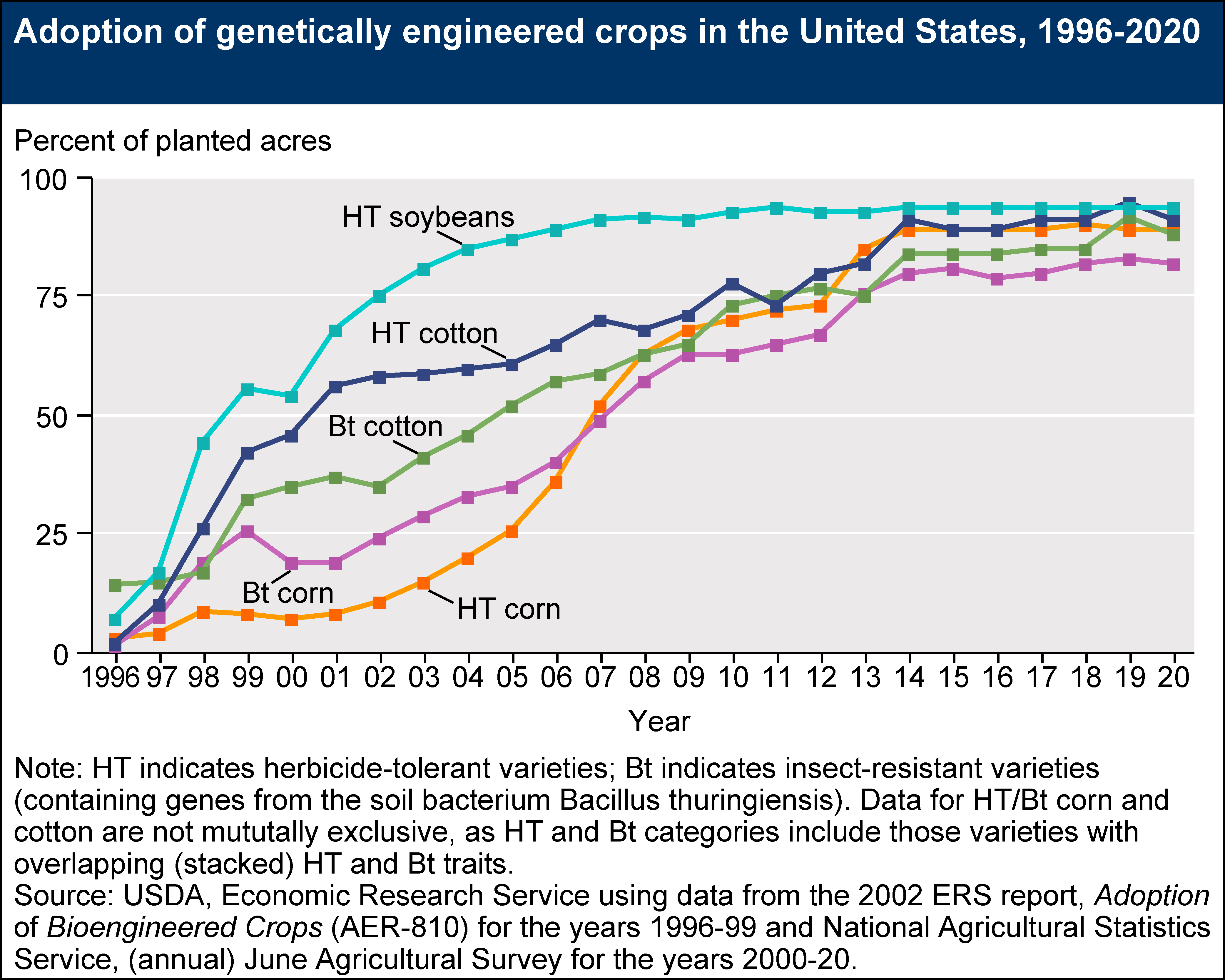 an analysis of the genetically engineered food in the agricultural production Food and food ingredients from genetically engineered plants were introduced into our food supply in the 1990s project team the following individuals contributed their valuable time and expertise to this project.