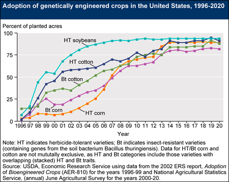 Adoption of genetically engineered crops in the United States, 1996-2018