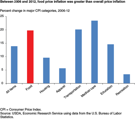 Between 2006 and 2012, food price inflation was greater than overall price inflation