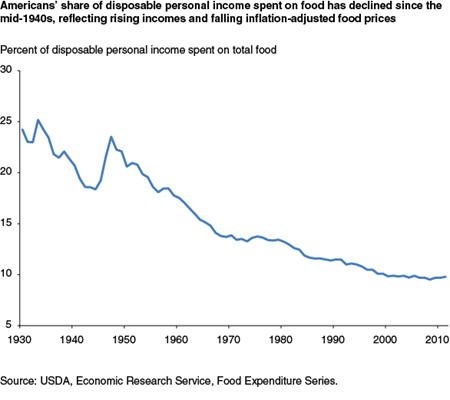 U.S. households' share of disposable personal income spent on food has declined since the mid-1940s, reflecting rising incomes and falling inflation-adjusted food prices