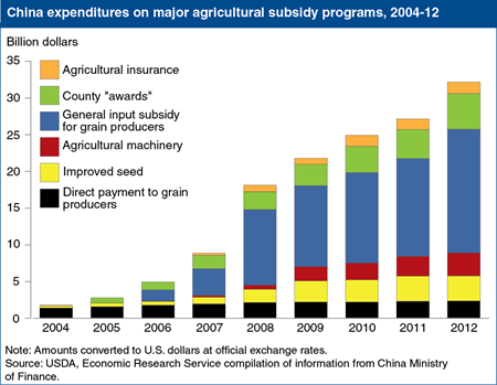 China's agricultural support program is expanding