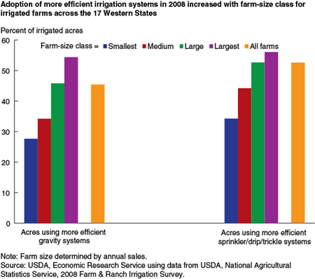 Adoption of more efficient irrigation systems in 2008 increased with farm-size class for irrigated farms across the 17 Western States
