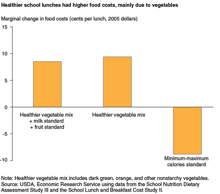 Healthier school lunches had higher food costs, mainly due to vegetables