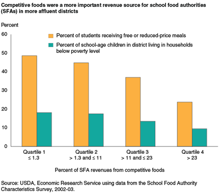 Competitive foods were a more important revenue source for school food authorities (SFAs) in more affluent districts