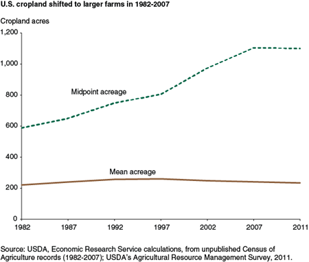 U. S. cropland shifted to larger farms in 1982-2007