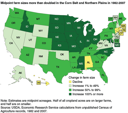 Midpoint farm sizes more than doubled in the Corn Belt and Northern Plains in 1982-2007