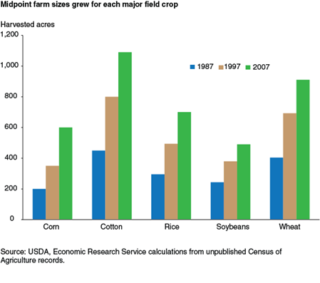 Midpoint farm sizes grew for each major field crop