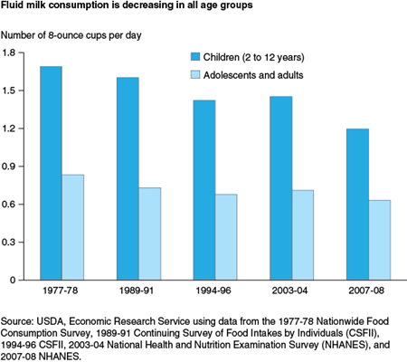 Fluid milk consumption is decreasing in all age groups
