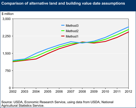 Comparison of alternative land and building value date assumptions