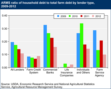 ARMS ratio of household debt to total farm debt by lender type, 2009-2012