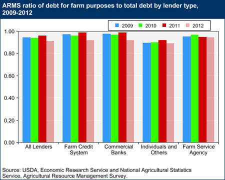 ARMS ratio of debt for farm purposes to total debt by lender type, 2009-2012