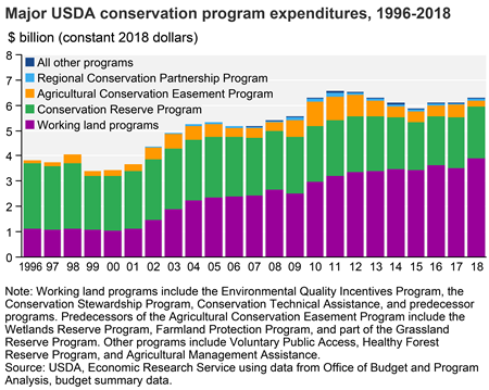 Conservation programs support conservation practices through financial and technical assistance