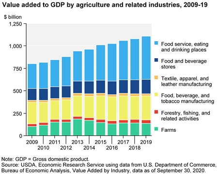 What is agriculture's share of the overall U.S. economy?