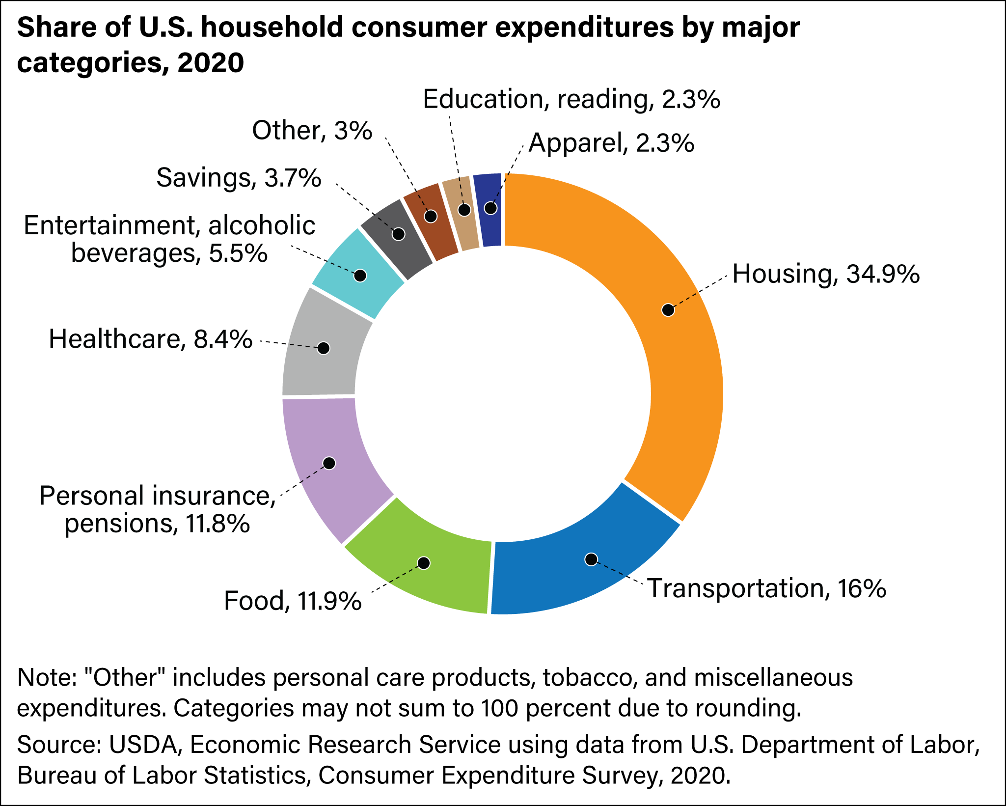 USDA ERS - Chart Detail