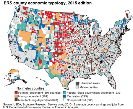 Rural economies depend on different industries