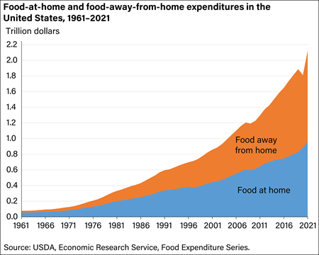 U.S. food-away-from-home spending continued to outpace food-at-home spending in 2019