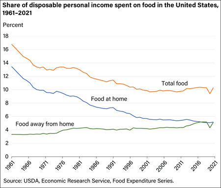 Americans' budget shares devoted to food have flattened in recent years